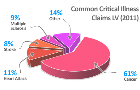 Common Critical Ilness Claims LV (2011)