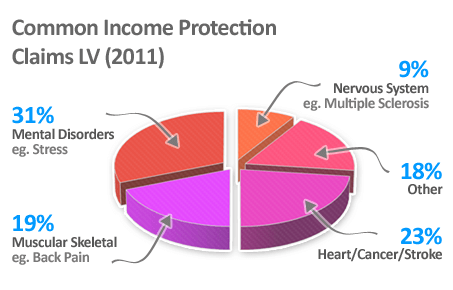 Common Income Protection Claims LV (2011)