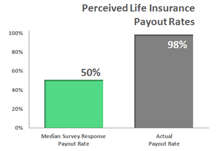 Perceived Life Insurance Payout Rates