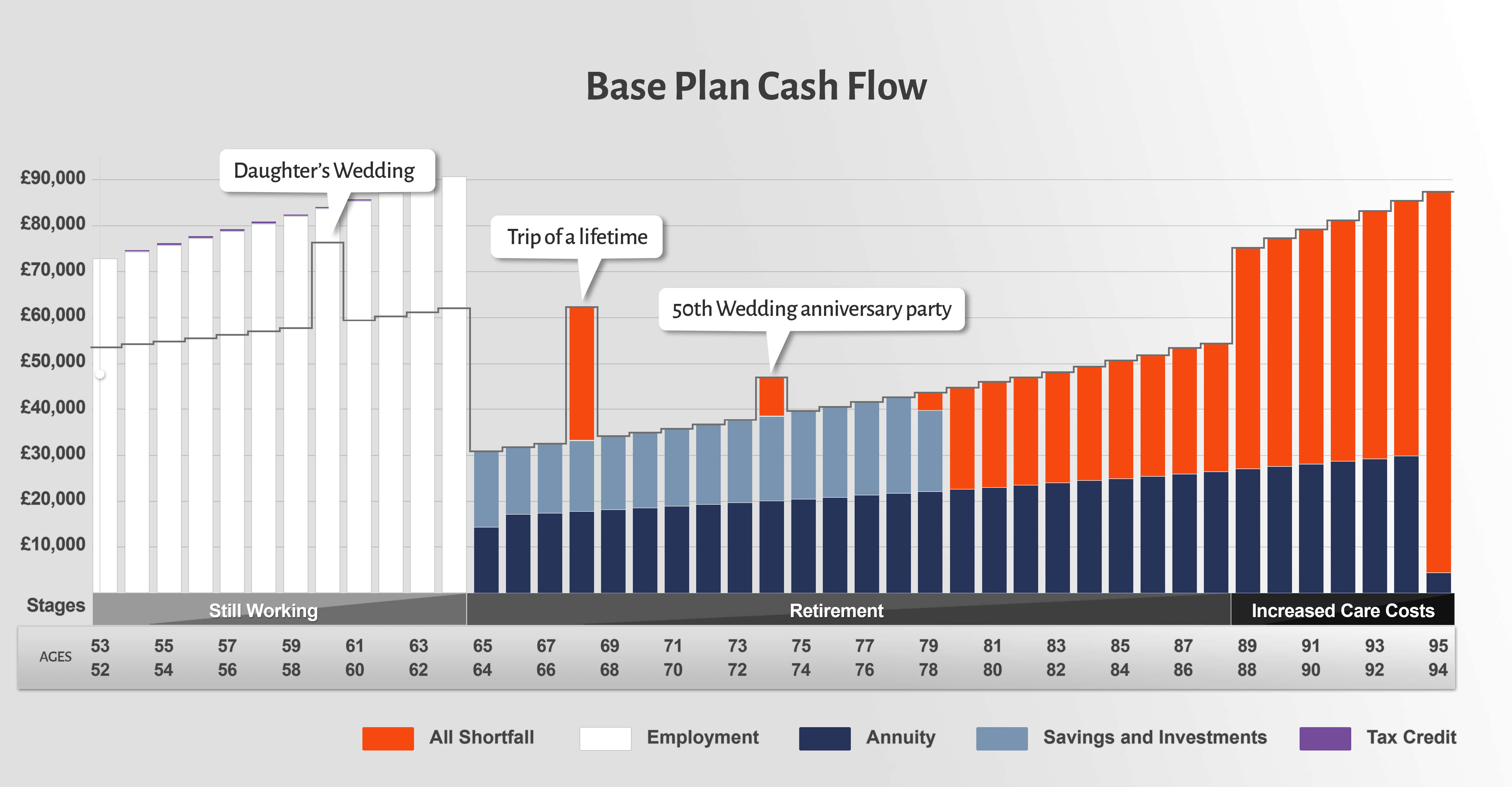 Clients' base hand cash flow