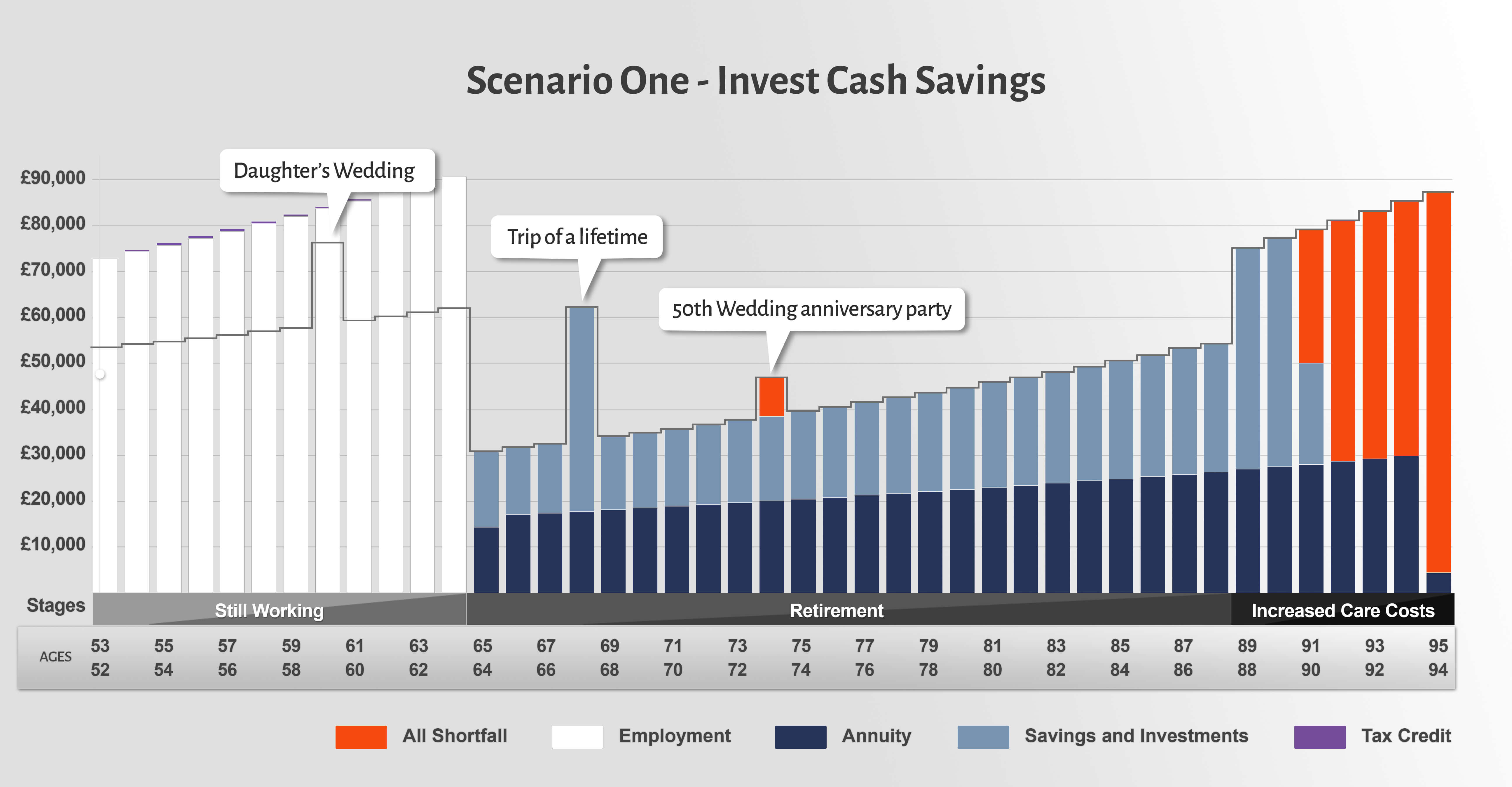 Investing cash savings