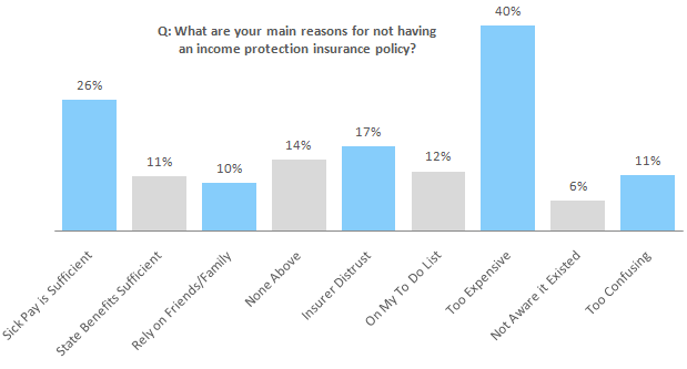 Q: What are your main reasons for not having an income protection insurance policy?