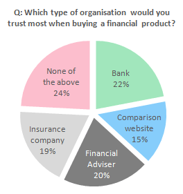 Q: Which type of organisation would you trust most when buying a financial product?