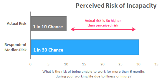 Risk of Incapacity