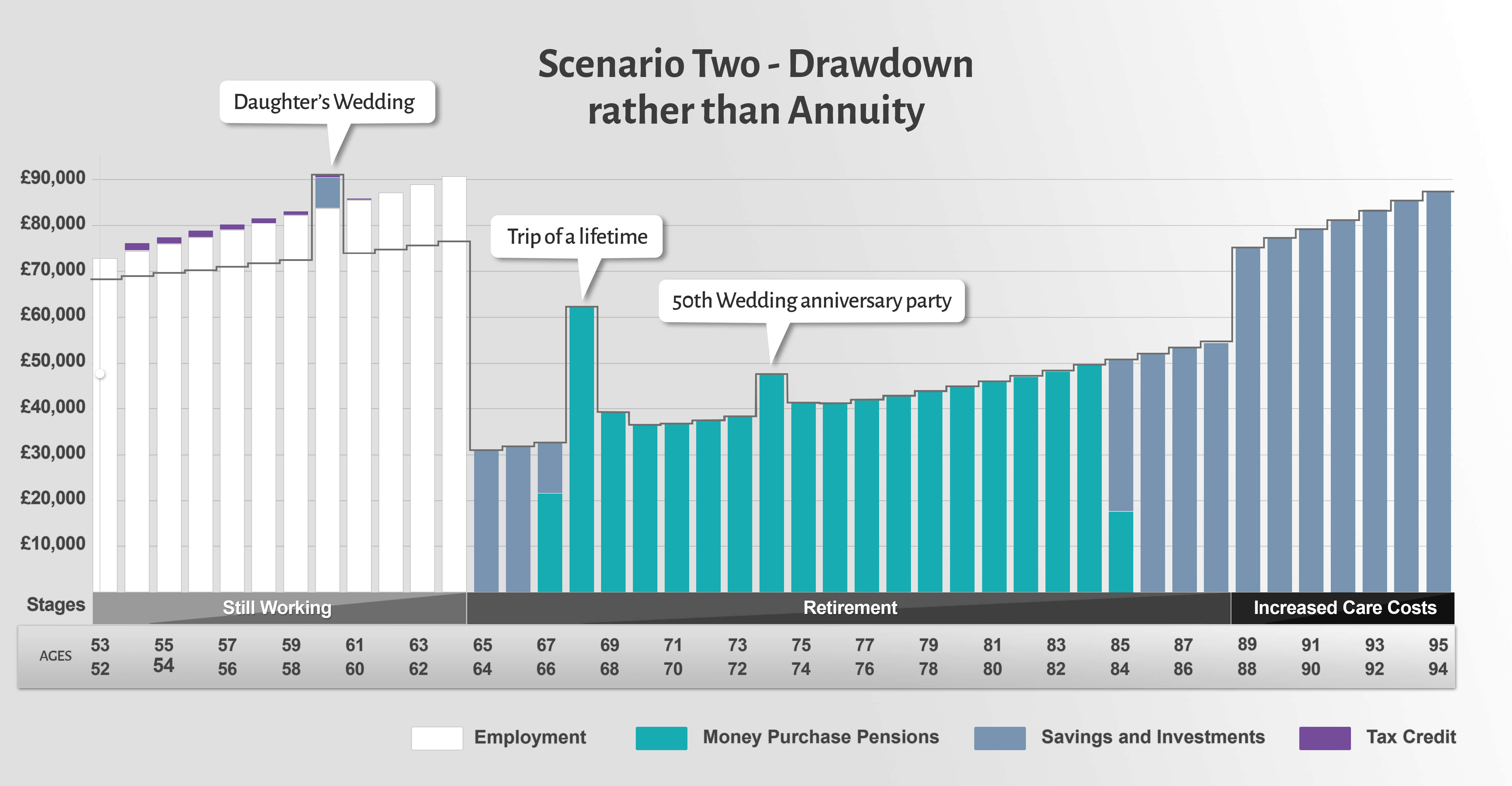 Choosing drawdown over an annuity