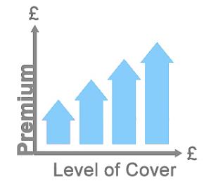 premium-v-levelofcover-graph