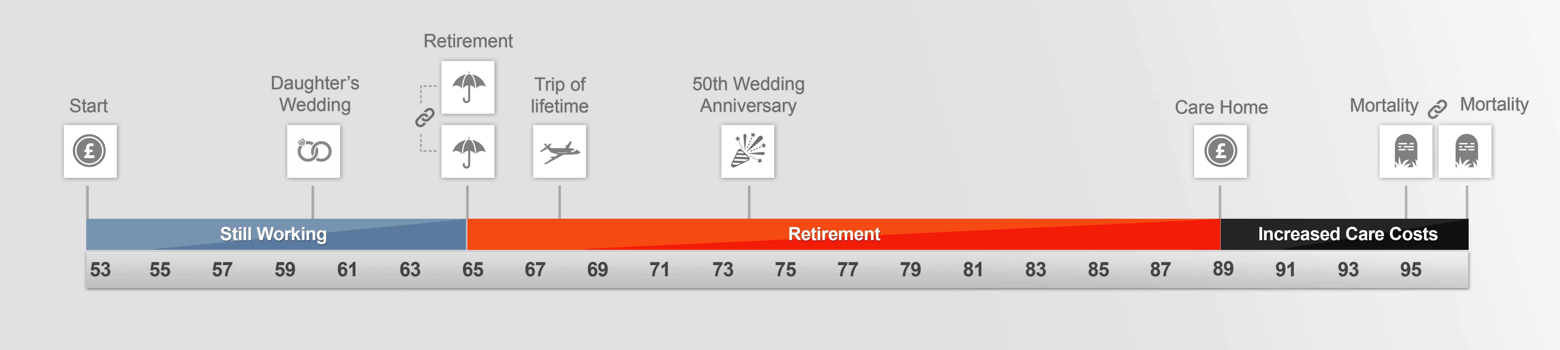 Clients' financial timeline