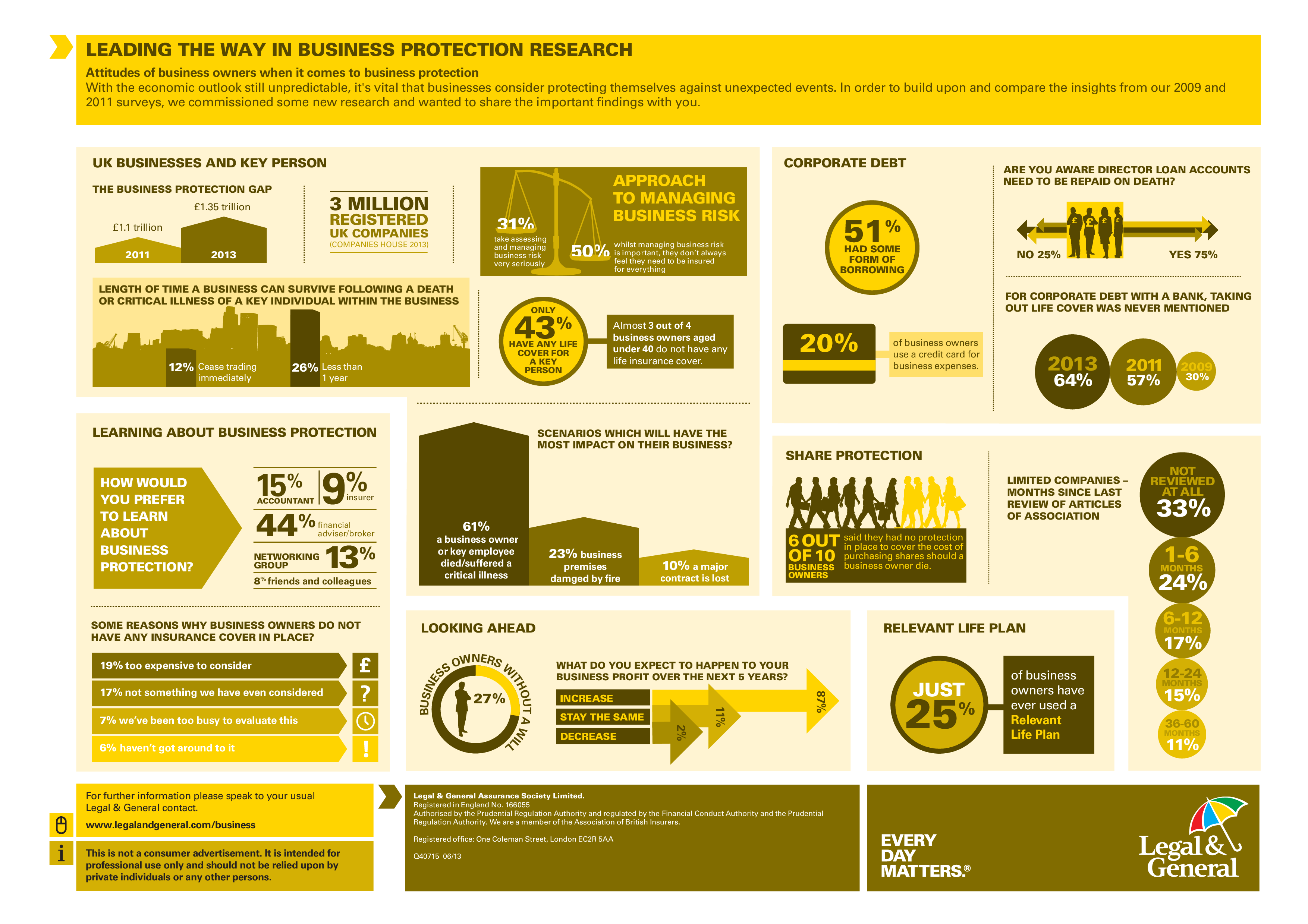 Infographic Showing Business Owners Attitudes Towards Business Protection- Research by Legal and General 2013