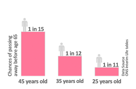 Chances of Dying before Retirement