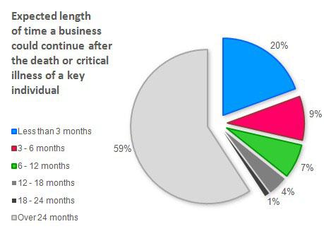 Key Person Insurance Graphs