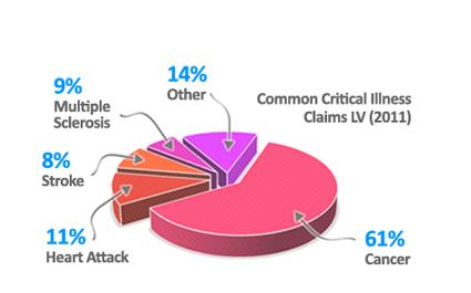 Critical Illness Coverage