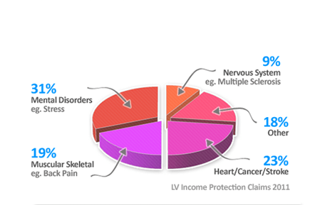 Group Incoome Protection Claims Statistics